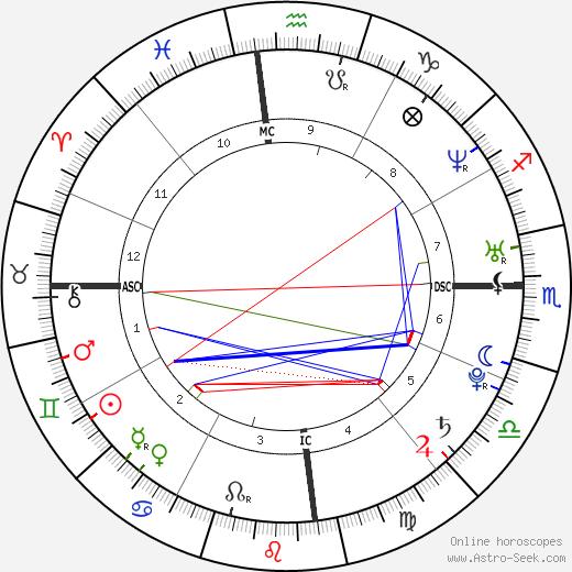 Mick Fanning день рождения гороскоп, Mick Fanning Натальная карта онлайн