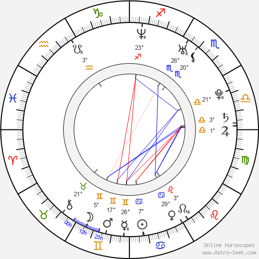 Mikhail Tarabukin birth chart, biography, wikipedia 2019, 2020