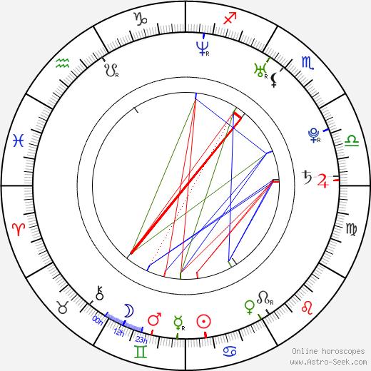 Mikhail Tarabukin birth chart, Mikhail Tarabukin astro natal horoscope, astrology