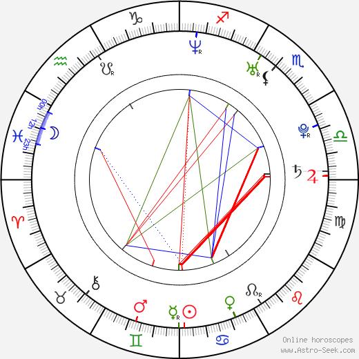 Monica Sweetheart birth chart, Monica Sweetheart astro natal horoscope, astrology