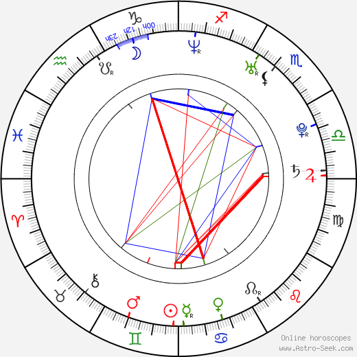 Natália Deáková astro natal birth chart, Natália Deáková horoscope, astrology
