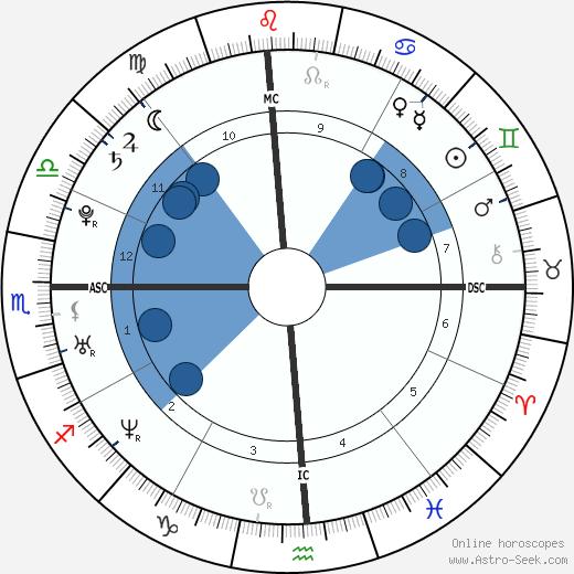 Natalie Portman wikipedia, horoscope, astrology, instagram