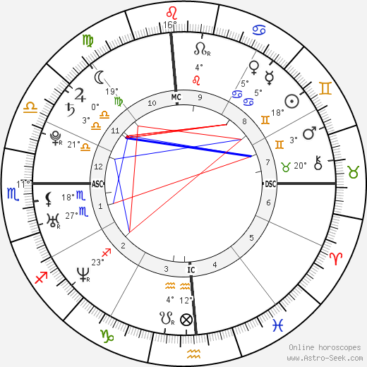 Natalie Portman birth chart, biography, wikipedia 2019, 2020