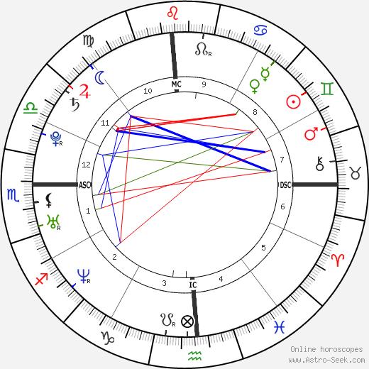 Natalie Portman astro natal birth chart, Natalie Portman horoscope, astrology