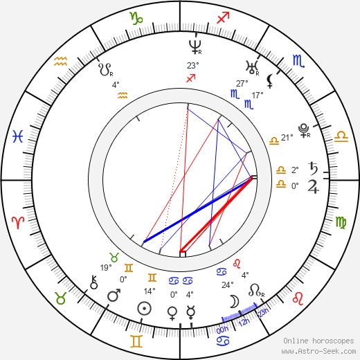 Octavian Strunila birth chart, biography, wikipedia 2020, 2021