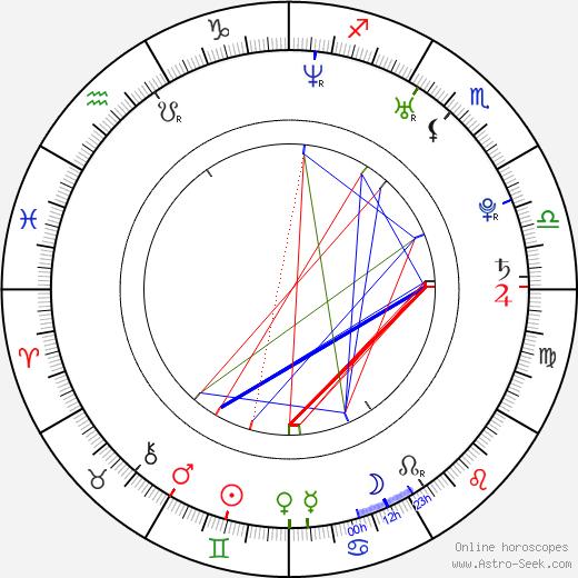 Octavian Strunila birth chart, Octavian Strunila astro natal horoscope, astrology