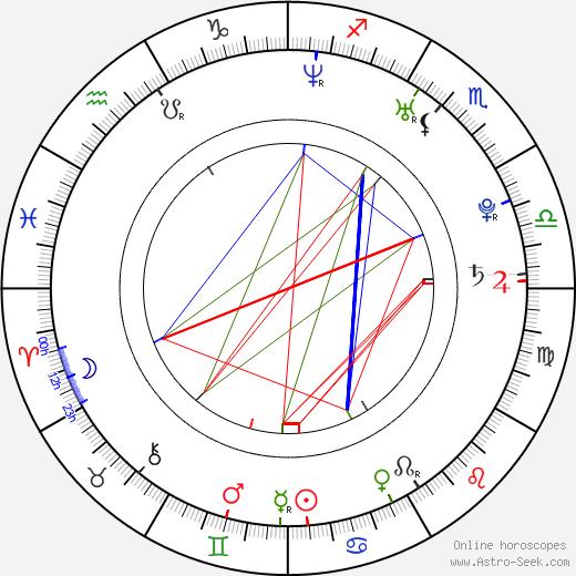 Ondřej Nosálek день рождения гороскоп, Ondřej Nosálek Натальная карта онлайн