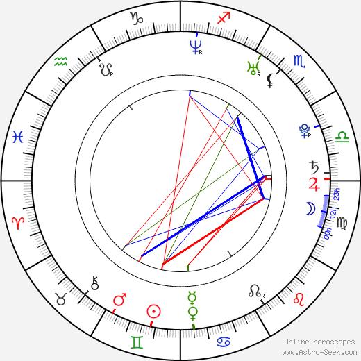 Sara Tommasi birth chart, Sara Tommasi astro natal horoscope, astrology