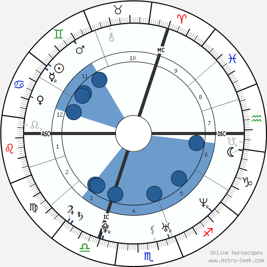 Sarah Marshall wikipedia, horoscope, astrology, instagram