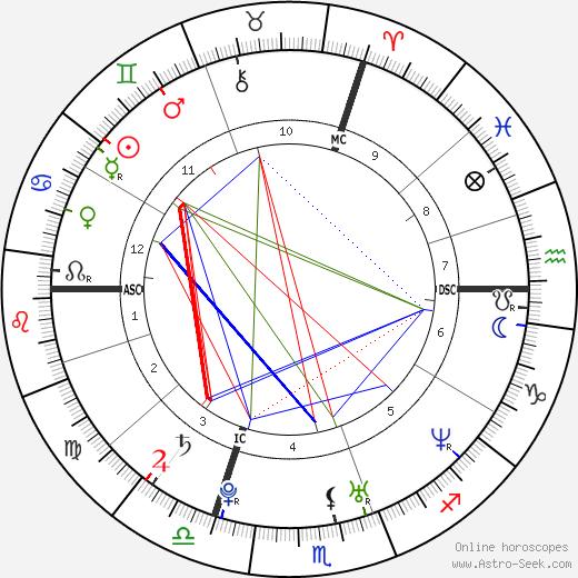 Sarah Marshall tema natale, oroscopo, Sarah Marshall oroscopi gratuiti, astrologia