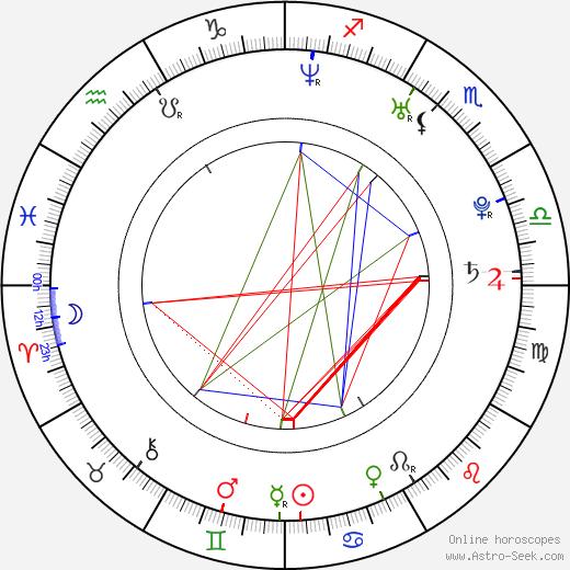 Sheridan Smith birth chart, Sheridan Smith astro natal horoscope, astrology