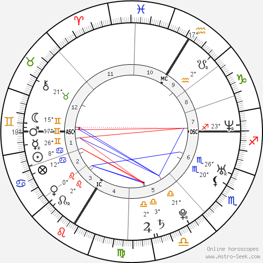 Vahina Giocante birth chart, biography, wikipedia 2020, 2021