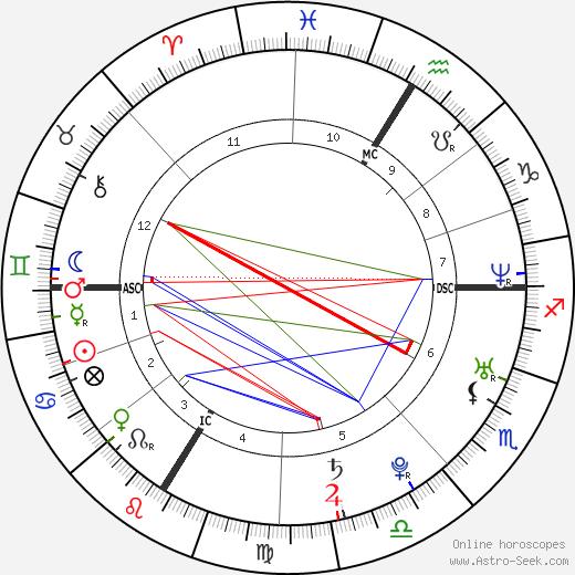 Vahina Giocante birth chart, Vahina Giocante astro natal horoscope, astrology