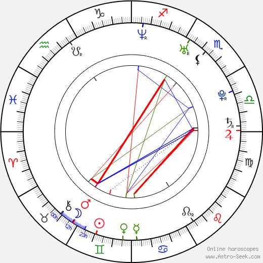 Wojciech Wąsowicz birth chart, Wojciech Wąsowicz astro natal horoscope, astrology