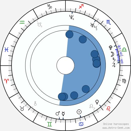 Alain Chanoine wikipedia, horoscope, astrology, instagram