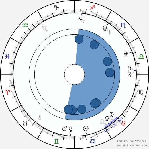 Ana López Mercado wikipedia, horoscope, astrology, instagram