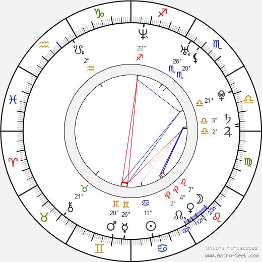 Ana López Mercado birth chart, biography, wikipedia 2019, 2020