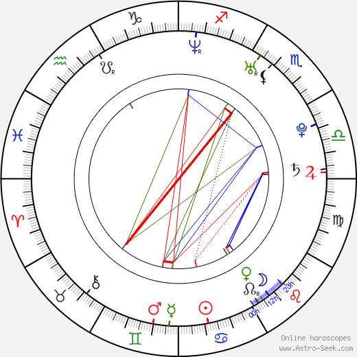 Ana López Mercado astro natal birth chart, Ana López Mercado horoscope, astrology