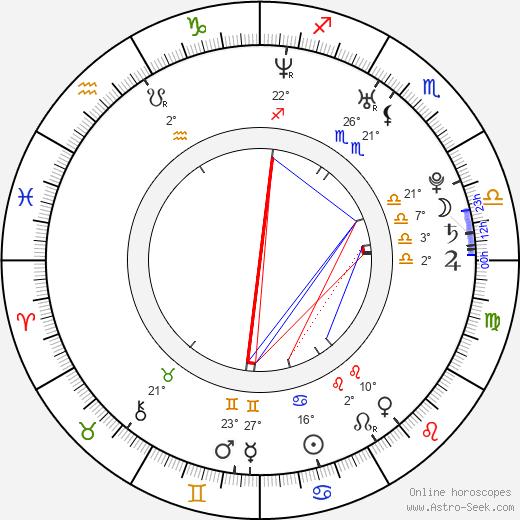 Anastasia Myskina birth chart, biography, wikipedia 2019, 2020