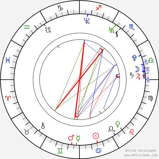Anastasia Myskina astro natal birth chart, Anastasia Myskina horoscope, astrology