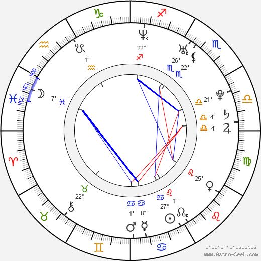 Anne Invernizzi birth chart, biography, wikipedia 2018, 2019