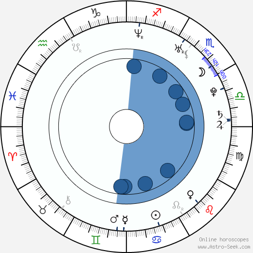 C. J. Eadicicco wikipedia, horoscope, astrology, instagram