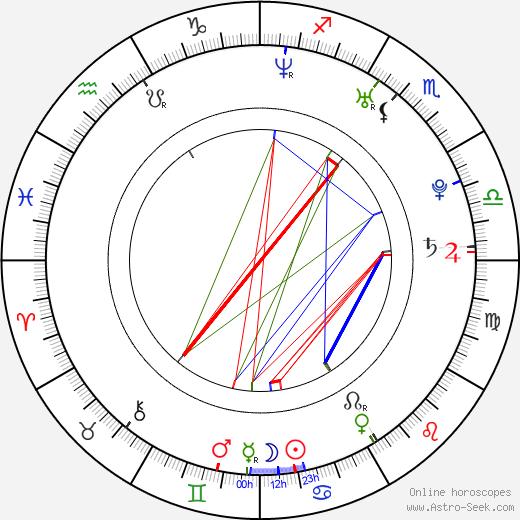 Clemency Burton-Hill astro natal birth chart, Clemency Burton-Hill horoscope, astrology