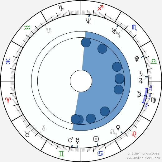 Emily West wikipedia, horoscope, astrology, instagram