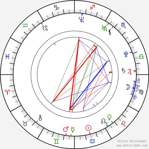 Emily West tema natale, oroscopo, Emily West oroscopi gratuiti, astrologia