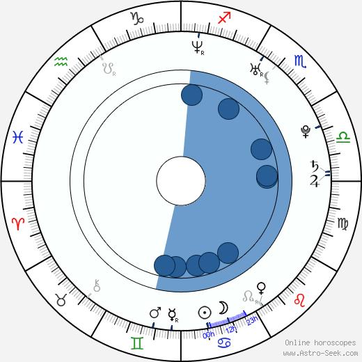 Eralp Uzun wikipedia, horoscope, astrology, instagram