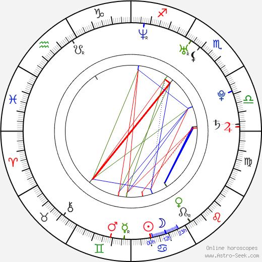 Eralp Uzun astro natal birth chart, Eralp Uzun horoscope, astrology