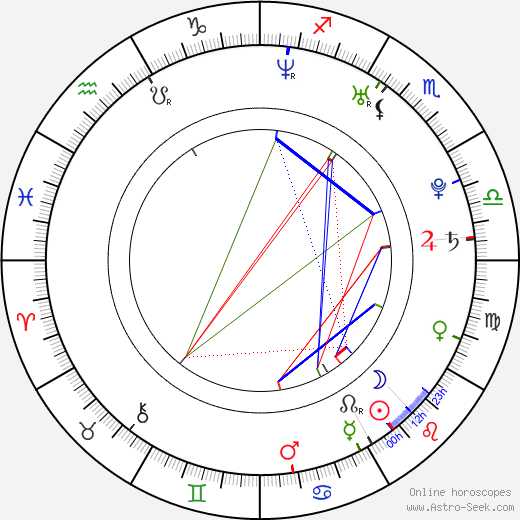 Eric Lively astro natal birth chart, Eric Lively horoscope, astrology