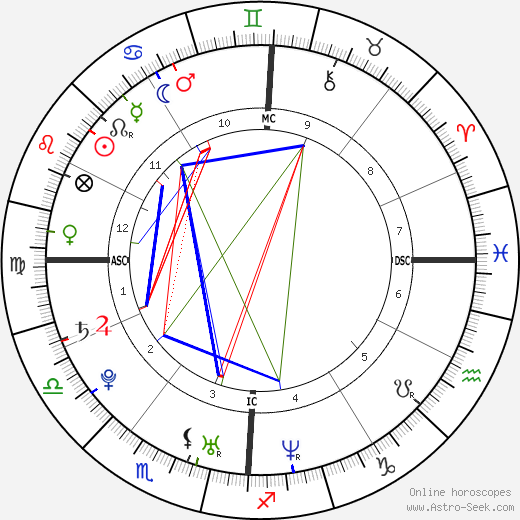 Fernando Alonso tema natale, oroscopo, Fernando Alonso oroscopi gratuiti, astrologia