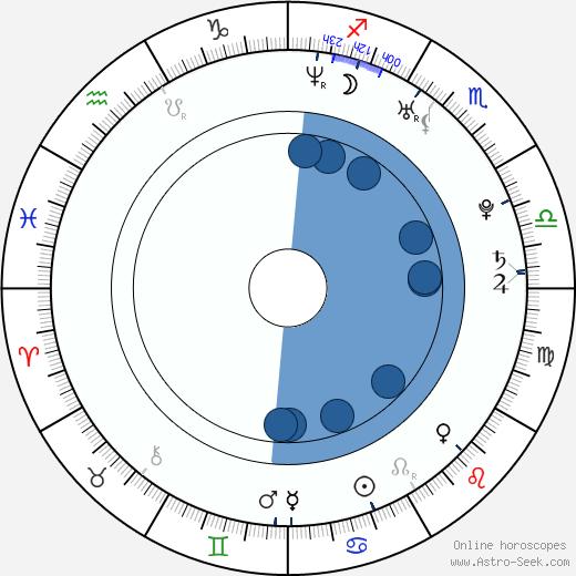 Fran Kranz wikipedia, horoscope, astrology, instagram
