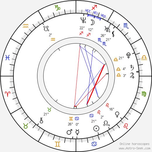 Fran Kranz birth chart, biography, wikipedia 2020, 2021