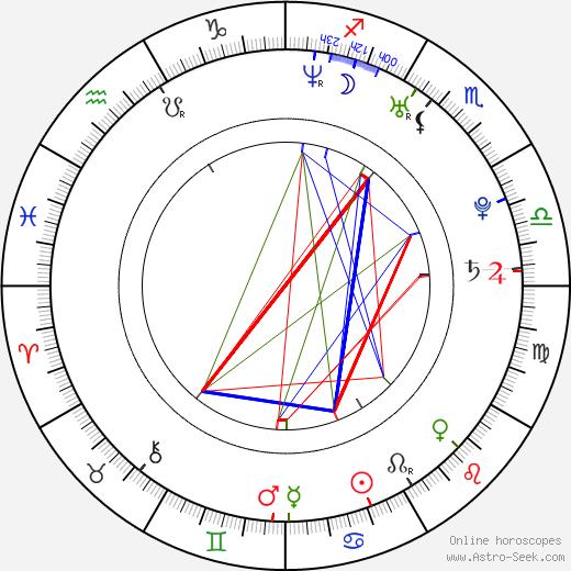 Fran Kranz birth chart, Fran Kranz astro natal horoscope, astrology
