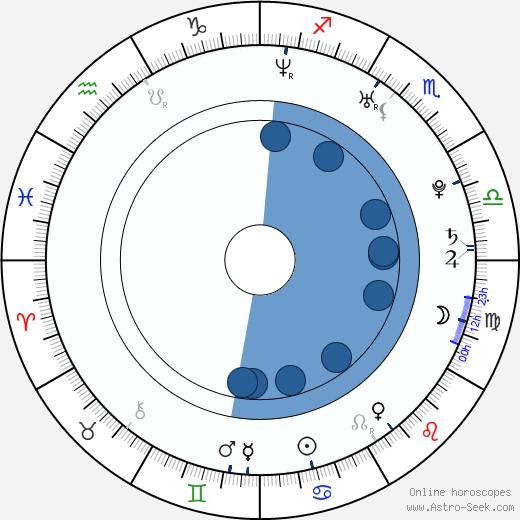 Ivan Rachůnek wikipedia, horoscope, astrology, instagram