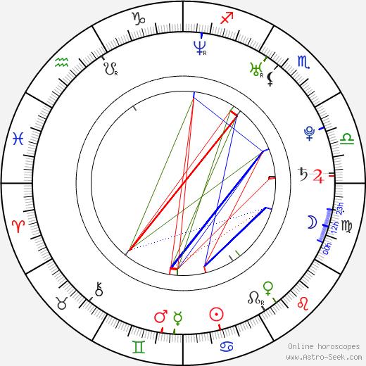 Ivan Rachůnek birth chart, Ivan Rachůnek astro natal horoscope, astrology