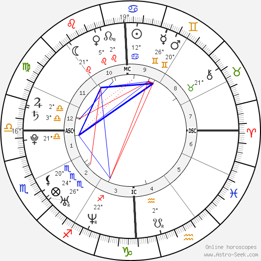 James Cassidy birth chart, biography, wikipedia 2018, 2019