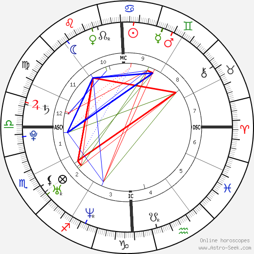 James Cassidy astro natal birth chart, James Cassidy horoscope, astrology