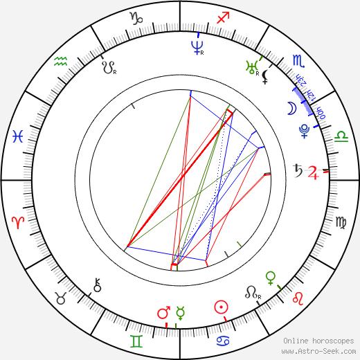 Jan Poledník astro natal birth chart, Jan Poledník horoscope, astrology