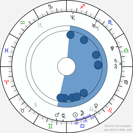 Jimmy Barnatán wikipedia, horoscope, astrology, instagram