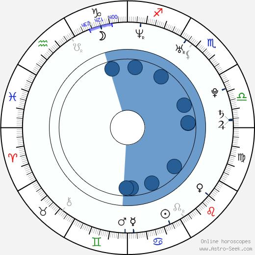 Jiří Hejcman wikipedia, horoscope, astrology, instagram