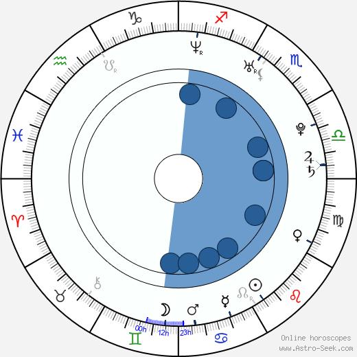 Jo In-sung wikipedia, horoscope, astrology, instagram