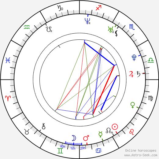 Jo In-sung день рождения гороскоп, Jo In-sung Натальная карта онлайн