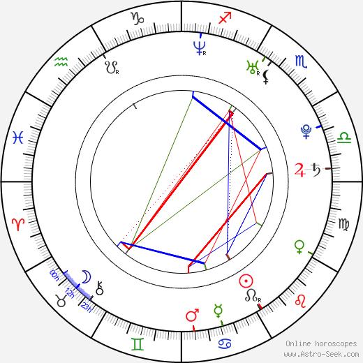 Juho Hänninen birth chart, Juho Hänninen astro natal horoscope, astrology
