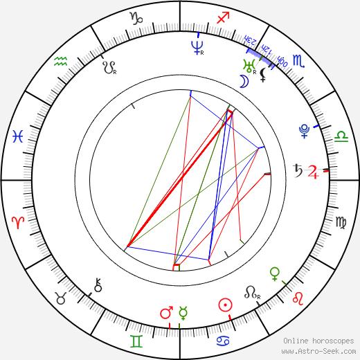 Juraj Ančic birth chart, Juraj Ančic astro natal horoscope, astrology