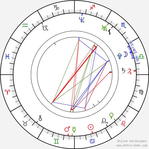 Katarzyna Anzorge birth chart, Katarzyna Anzorge astro natal horoscope, astrology