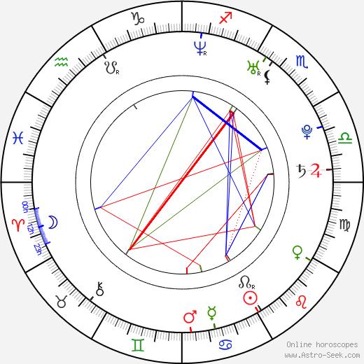 Kristýna Liška Boková astro natal birth chart, Kristýna Liška Boková horoscope, astrology