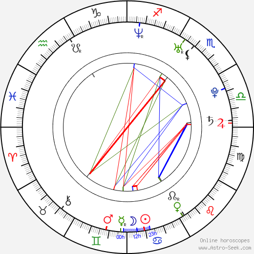 Kym Jackson astro natal birth chart, Kym Jackson horoscope, astrology